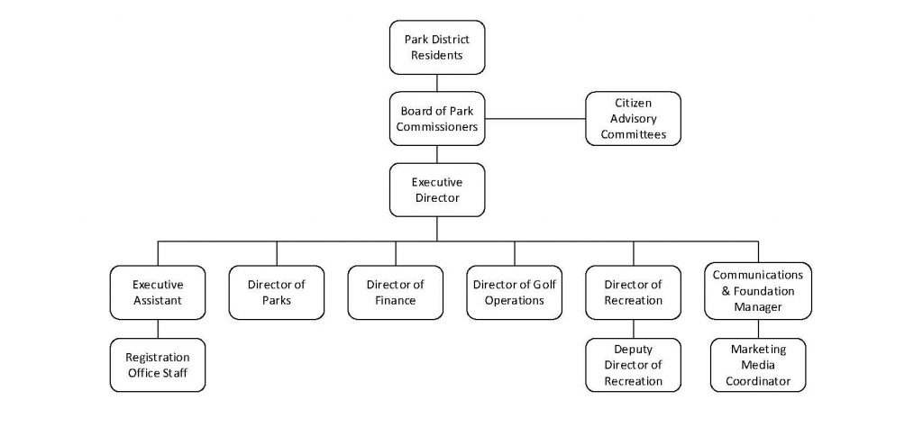 organizational chart for the deerfield park district